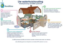 Voordeelpakket: Totale huisoplossing
