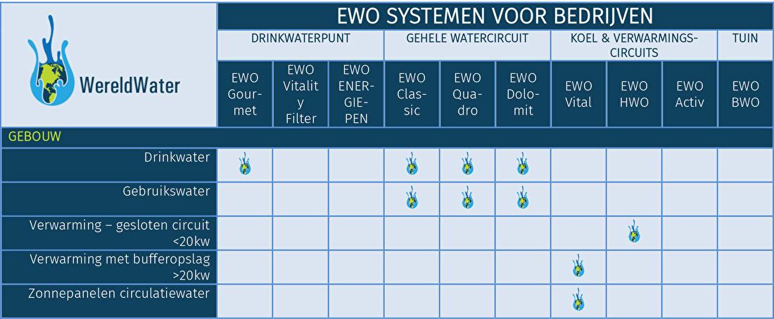 Tabel EWO systemen voor kantoren en bedrijven
