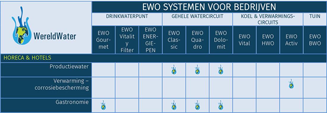 Tabel EWO systemen voor bakkerijen