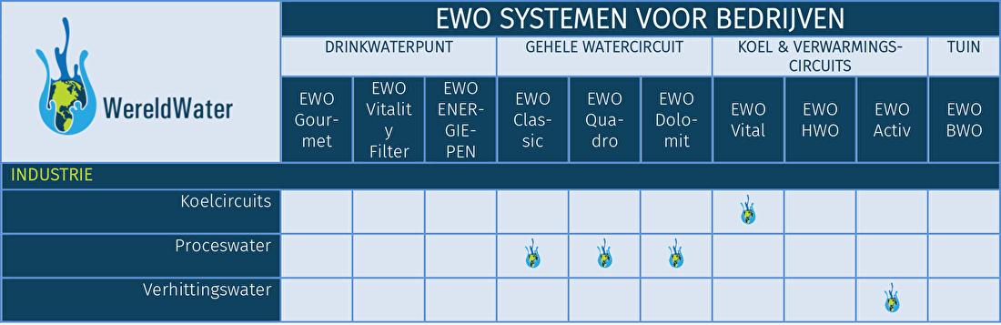 Tabel voor EWO systemen in industrie