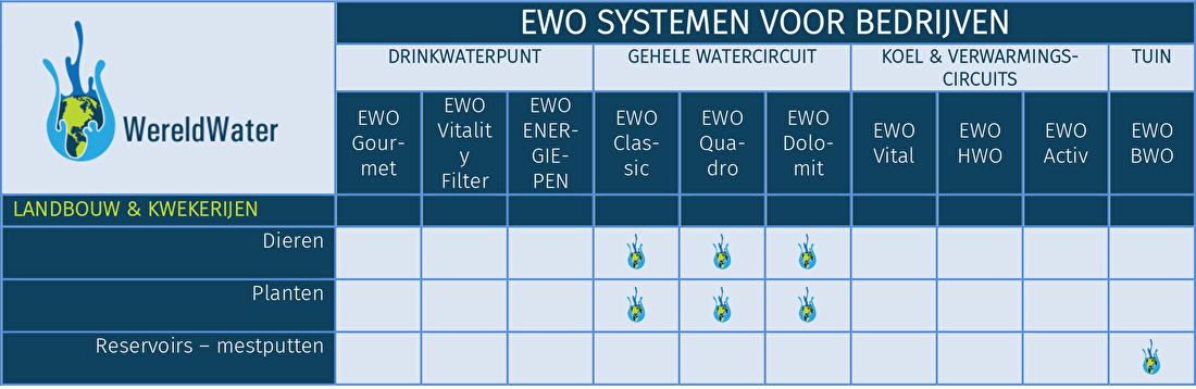 Tabel EWO systemen voor veebedrijven