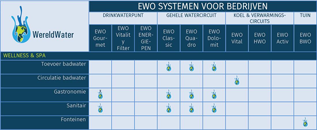 Tabel EWO systemen voor zwembaden en wellness