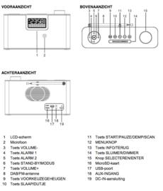 Soundmaster DAB700WE DAB+ radio met FM, Bluetooth, USB en Micro SD