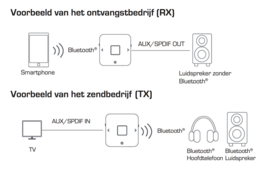 Imperial BART mini Bluetooth audio zender en ontvanger