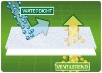 Jeannette Vite Cleanbed Tencel hoeslaken - anti allergisch anti bedbug t.b.v. topper