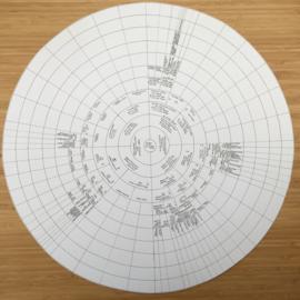 Stam-cirkel