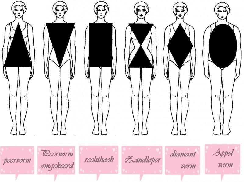 Voorbeelden figuren