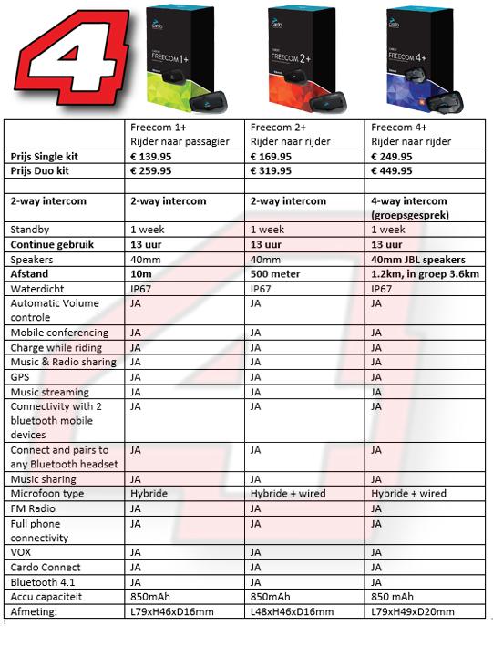 scala rider freecom plus vergelijking