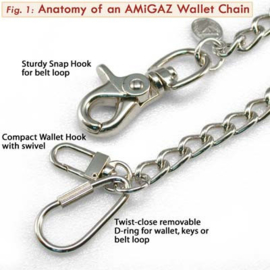 AMiGAZ Link Wallet Chain - USA