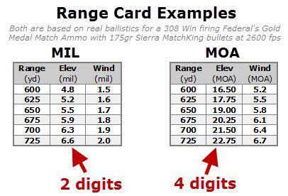 range card examples yard