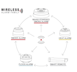 Watermelder Wireless Family