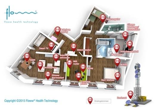 Floww stralingsanalyse.