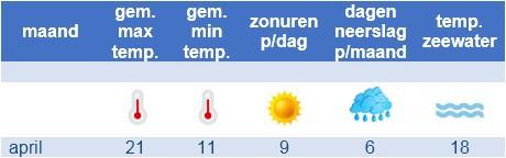 het klimaat in april