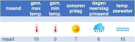 het klimaat in maart