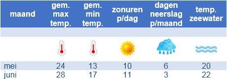 het weer in mei juni