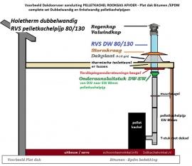 Tukker Pelletkachelpijp complete Set doorvoer PLAT DAK HT DW80/130 mm Uitbouw Serre