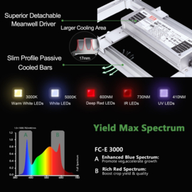 Mars Hydro Led Grow Light FCE 3000