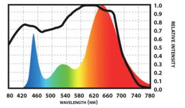 Spectro Light Blast 400