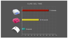 Luxe LED & UV Lamp ( 2 in 1) - 36 Watt