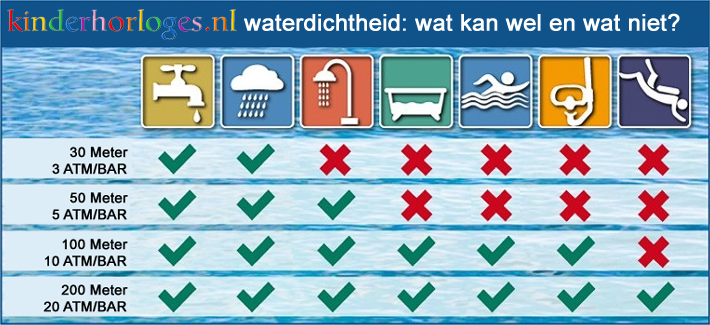Waterdichtheid Kinderhorloges