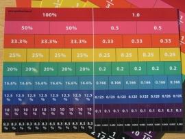 Equivalent overzichtskaart (breuken,decimalen, procenten)