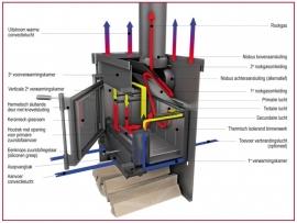 Het JAcobus verbrandingsysteem