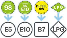 Bio (ethanol) van 5 naar 10% per 1 oktober 2019 !!!