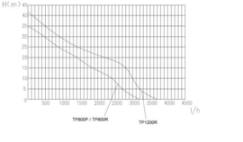 Eurom Flow TP800P oppervlakte tuinpomp