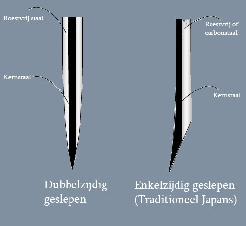 Verschil tussen westerse en traditioneel Japanse lemmetten