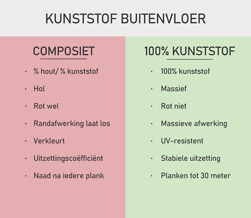 Kunststof versus composiet