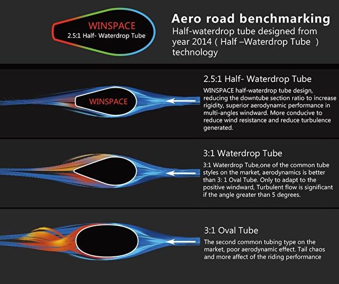 Winspace T1500 detail aerodynamica bicycle racingbike Rocosport.jpg