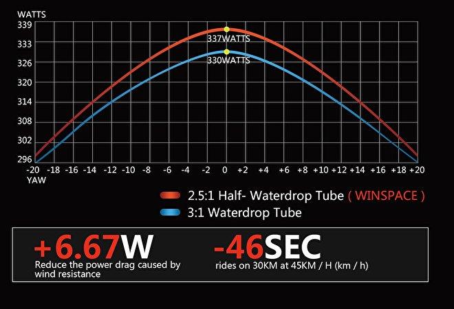 Winspace T1500 testing report windturbine bicycle racingbike Rocosport.jpg