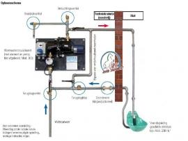 Suevia Rondpompsysteem model 317
