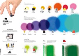 MTN Caps Chart
