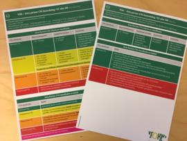 CTG; 15 Kaarten V&VN-VOG-CTG classificatie en beleid 2016