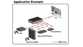 HDMI switch 4x1, 4xinput en 1xoutput, PiP