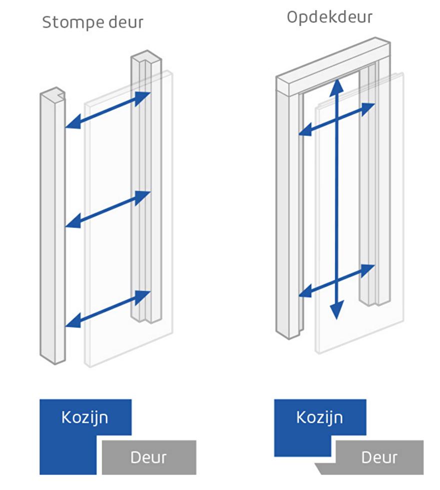 stompe deur of opdek deur kozijn