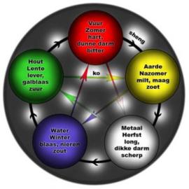 5 Elementen Aarde 10ML