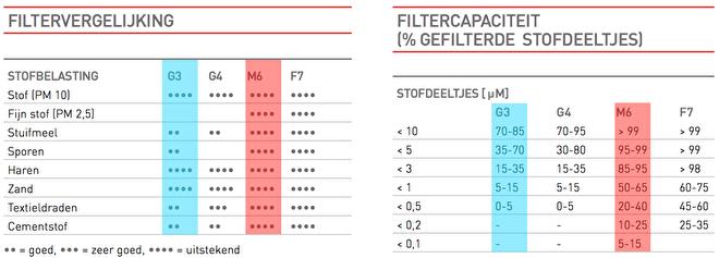 Vergelijk Filterklassen | Filterman