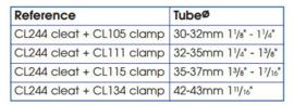 Compleet trimsysteem 2x RVS mini pulley,6 meter standaard 4 mm trimlijn met Nautix Double Sail Pulley incl.verzending