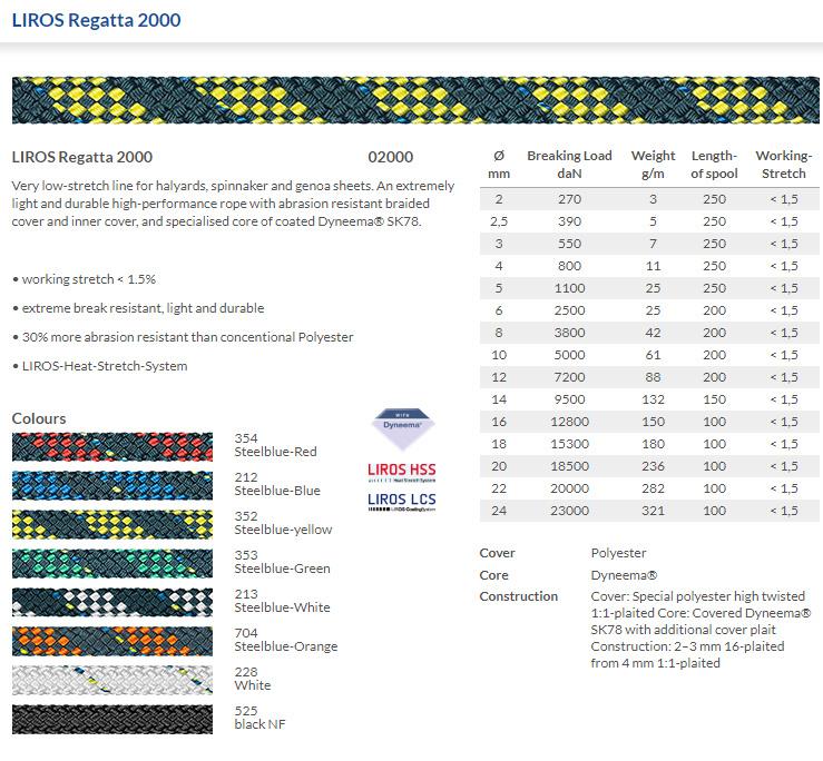 4mm LIROS DYNEEMA- REGATTA 2000-trimlijn/kleur 212-blauw/met buitenmantel/prijs per meter