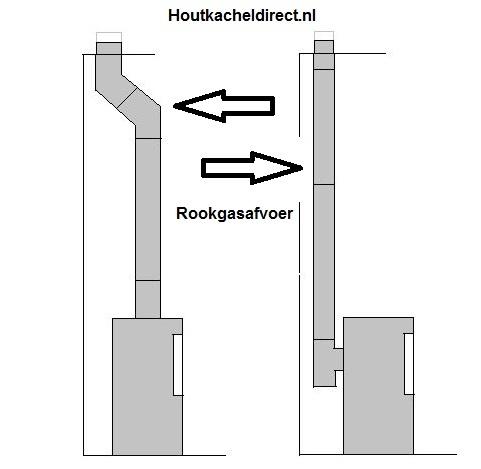Rookgasafvoer kanaal houtkachel, rookkanaal houtkachel