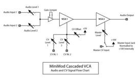 AJH MiniMod VCA (black)