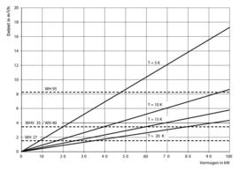 Vaillant WH 40 Evenwichtsfles