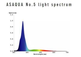 Aquanest Aquamini 5 Spectrum Led