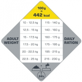 Opti Life Adult Medium 12,5 kg. (glutenvrij)