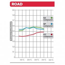 Remblokken  tbv  BMW R850 R1100 R1150GS K1200 FRONT Brembo 07BB24la