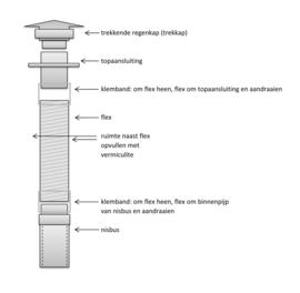 Compleet Flexibel rookkanaal 150 mm met nisbus ( 6 + meter )