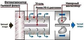 Wat is foto katalytische luchtreiniger.