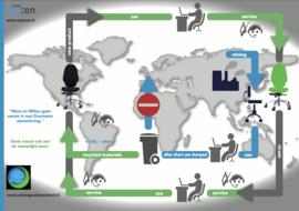 Milieu & Circulair ondernemen
